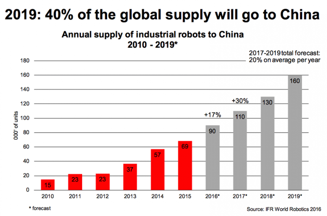 supply of industrial robots to China